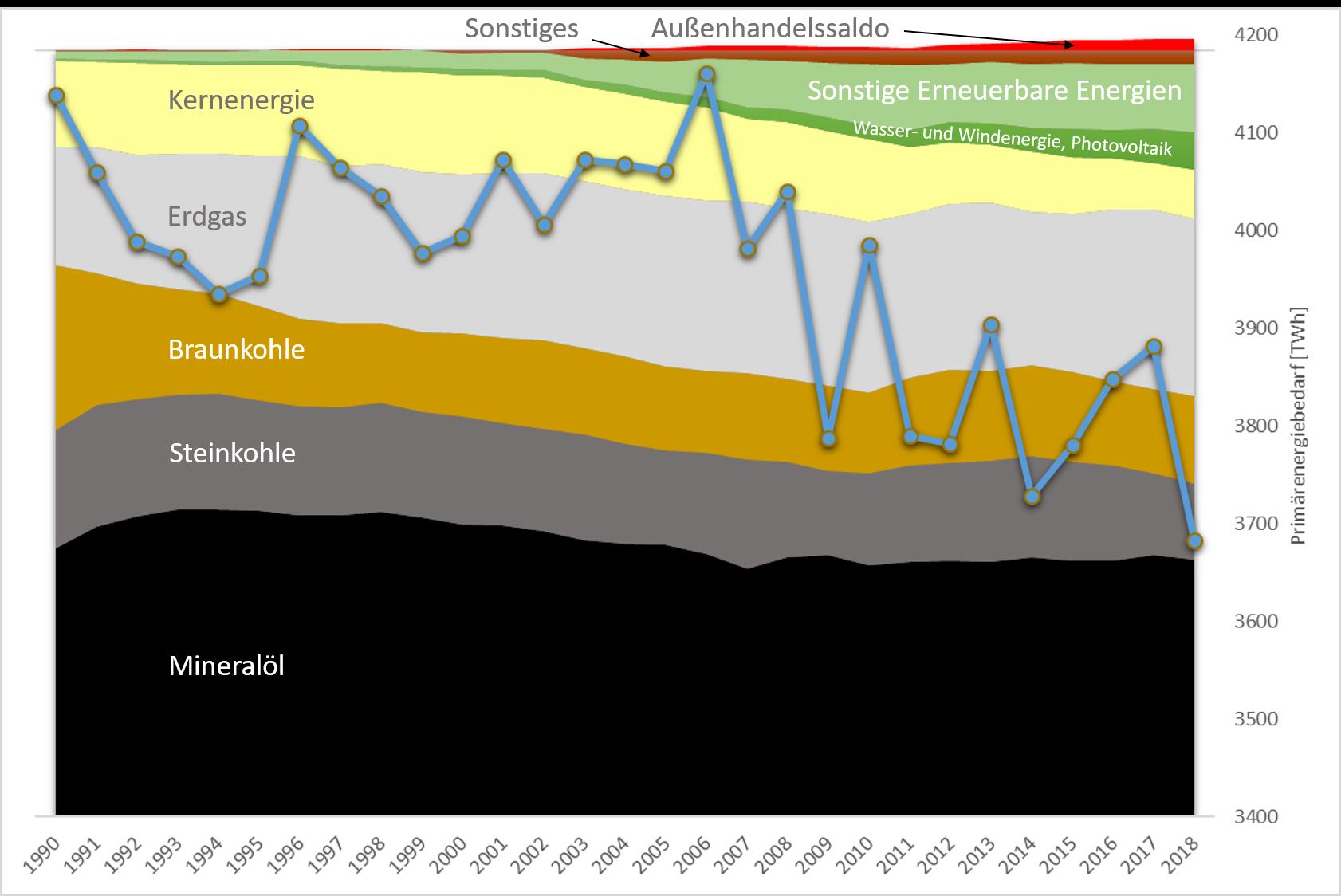 Die Grafik zeigt die Entwicklung und Verteilung des Primärenergiebedarfs in Deutschland seit 1990